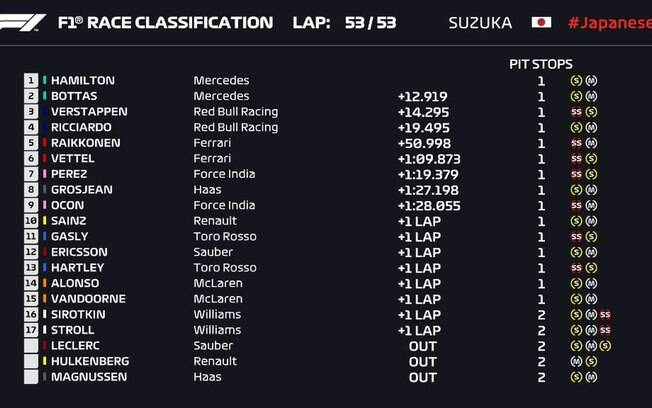 Classificação final do GP do Japão de F1